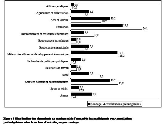 Distribution des répondants au sondage et de l'ensemble des participants aux consultations prébudgétaires selon le secteur d'activités, en pourcentage